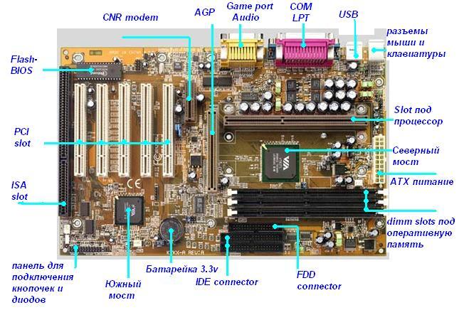 поддержка оперативки зависит ли от процессоров швы